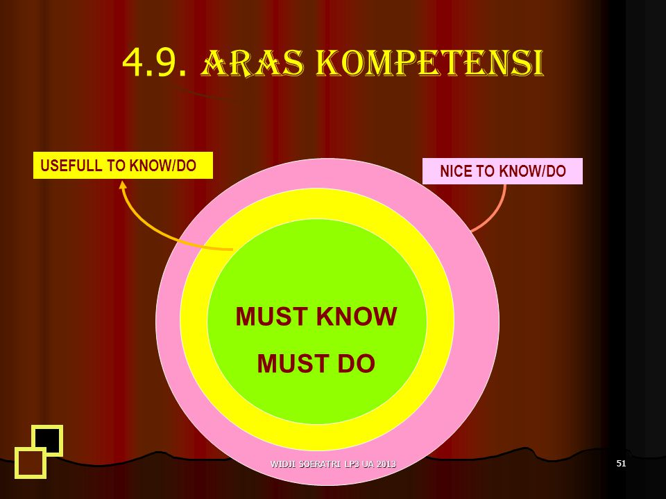 4.9. Aras Kompetensi MUST KNOW MUST DO USEFULL TO KNOW/DO