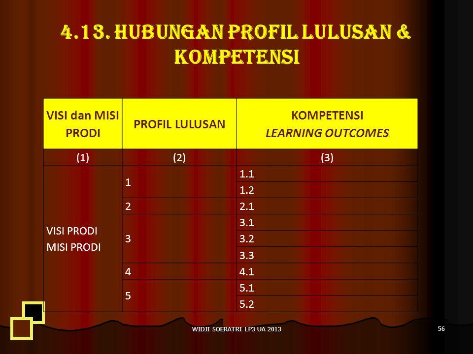 4.13. HUBUNGAN PROFIL LULUSAN & KOMPETENSI