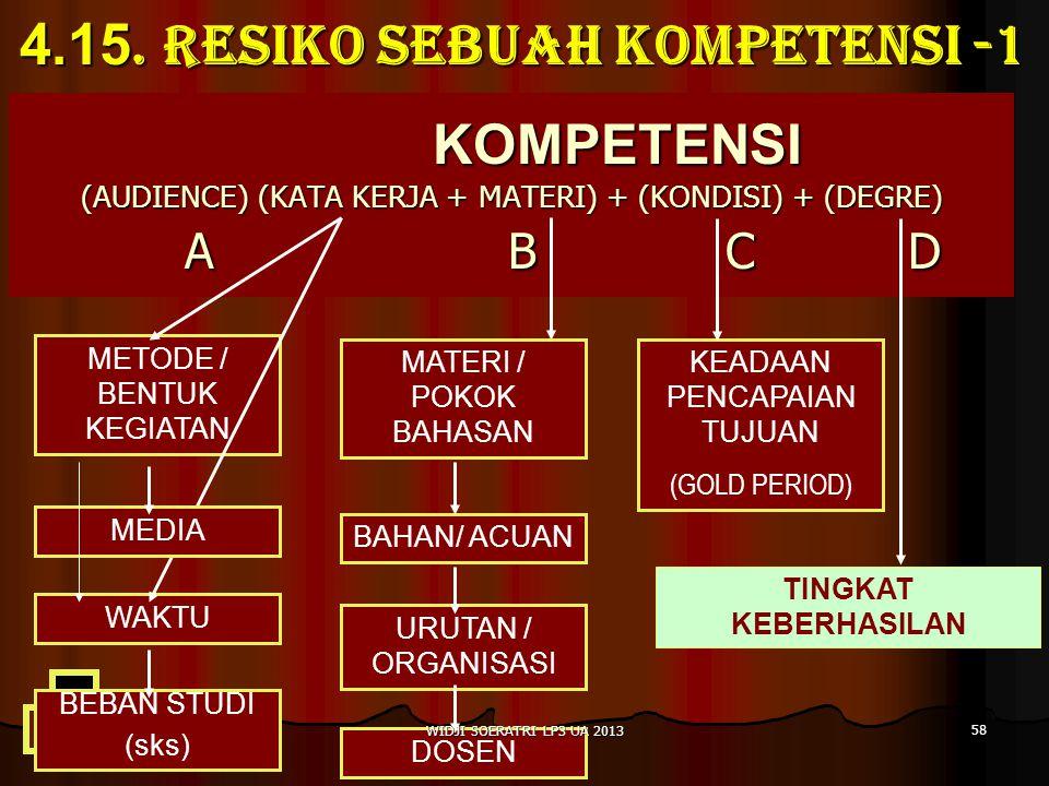 4.15. RESIKO SEBUAH KOMPETENSI -1