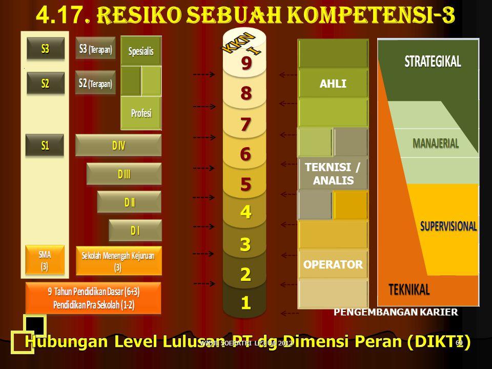 4.17. RESIKO SEBUAH KOMPETENSI-3