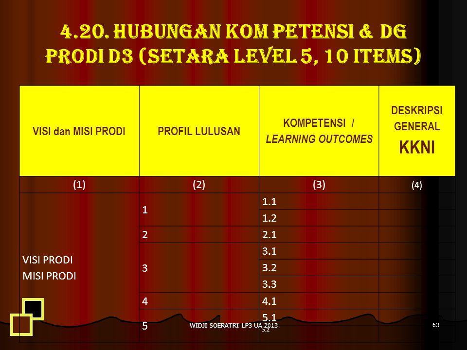 4.20. HUBUNGAN KOM PETENSI & DG PRODI D3 (SETARA LEVEL 5, 10 ITEMS)