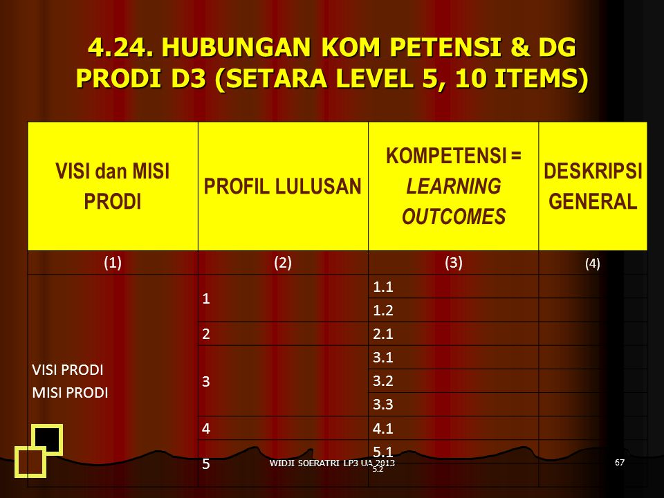 4.24. HUBUNGAN KOM PETENSI & DG PRODI D3 (SETARA LEVEL 5, 10 ITEMS)