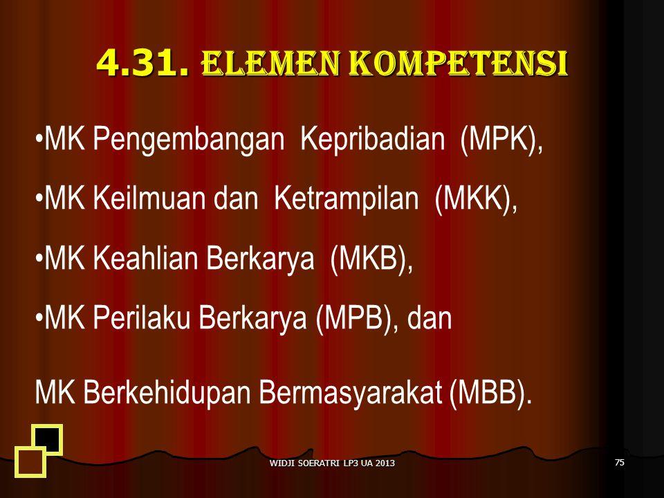 4.31. ELEMEN KOMPETENSI MK Pengembangan Kepribadian (MPK),