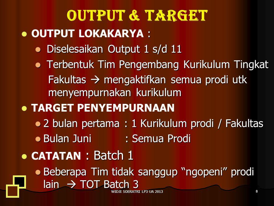 OUTPUT & TARGET OUTPUT LOKAKARYA : Diselesaikan Output 1 s/d 11