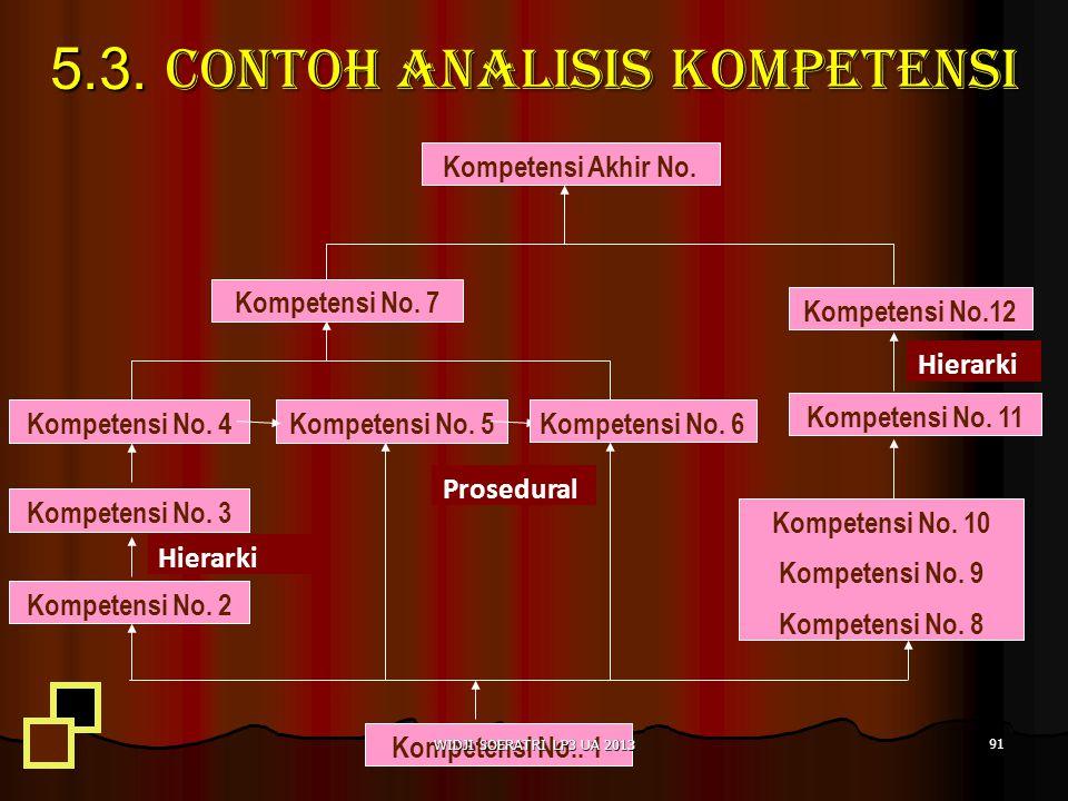 5.3. Contoh Analisis kompetensi