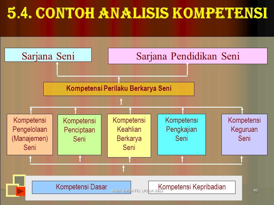5.4. Contoh analisis kompetensi