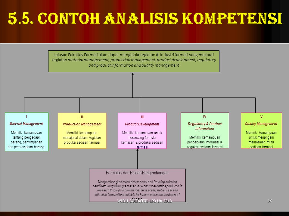 5.5. Contoh analisis kompetensi