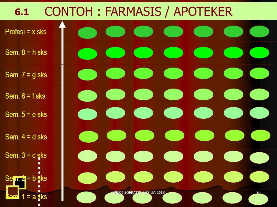 CONTOH : FARMASIS / APOTEKER