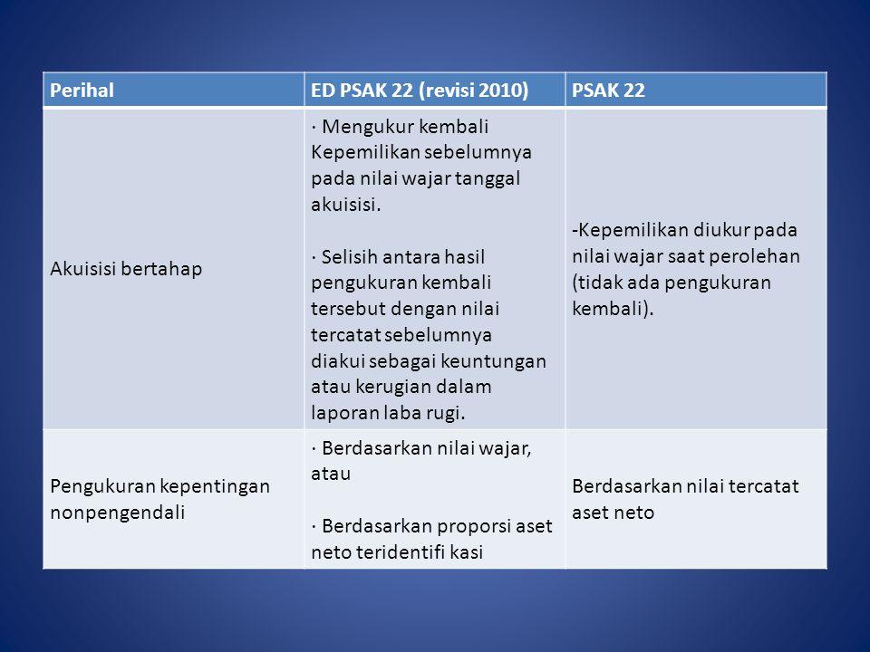Perihal ED PSAK 22 (revisi 2010) PSAK 22. Akuisisi bertahap. ⋅ Mengukur kembali. Kepemilikan sebelumnya pada nilai wajar tanggal.
