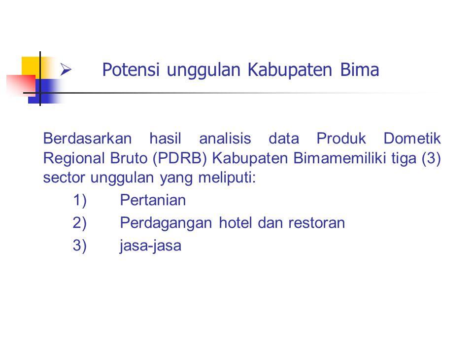 Potensi unggulan Kabupaten Bima