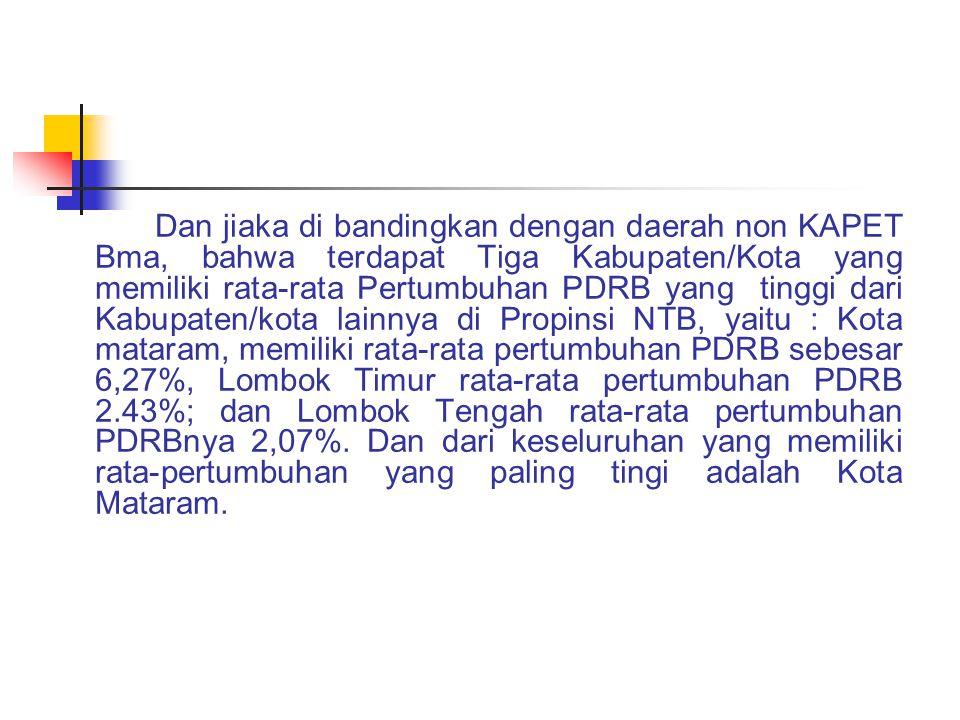 Dan jiaka di bandingkan dengan daerah non KAPET Bma, bahwa terdapat Tiga Kabupaten/Kota yang memiliki rata-rata Pertumbuhan PDRB yang tinggi dari Kabupaten/kota lainnya di Propinsi NTB, yaitu : Kota mataram, memiliki rata-rata pertumbuhan PDRB sebesar 6,27%, Lombok Timur rata-rata pertumbuhan PDRB 2.43%; dan Lombok Tengah rata-rata pertumbuhan PDRBnya 2,07%.