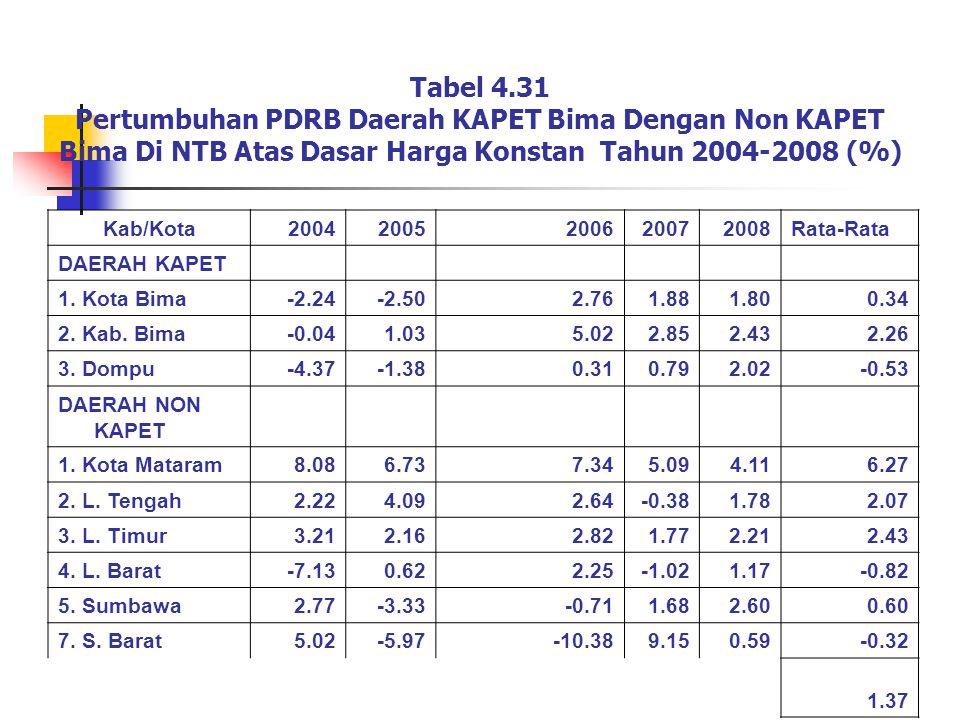 Tabel 4.31 Pertumbuhan PDRB Daerah KAPET Bima Dengan Non KAPET Bima Di NTB Atas Dasar Harga Konstan Tahun 2004-2008 (%)