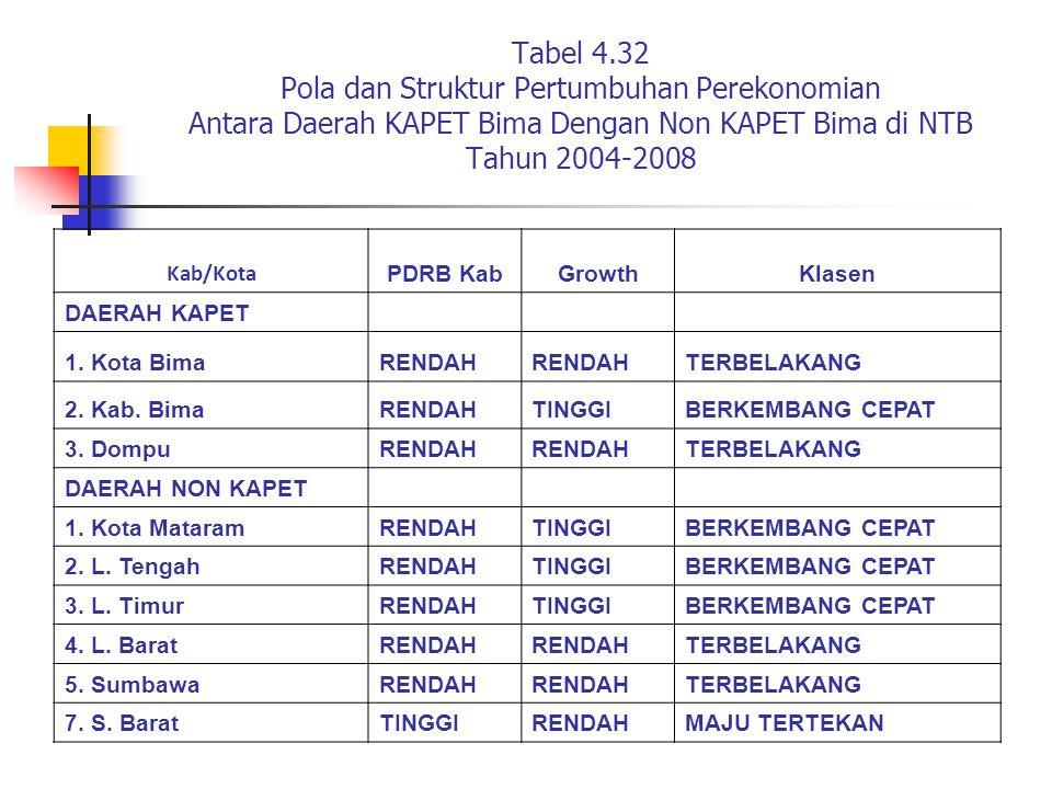 Tabel 4.32 Pola dan Struktur Pertumbuhan Perekonomian Antara Daerah KAPET Bima Dengan Non KAPET Bima di NTB Tahun 2004-2008