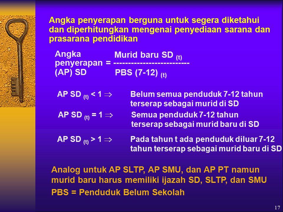 penyerapan = -------------------------- (AP) SD Murid baru SD (t)