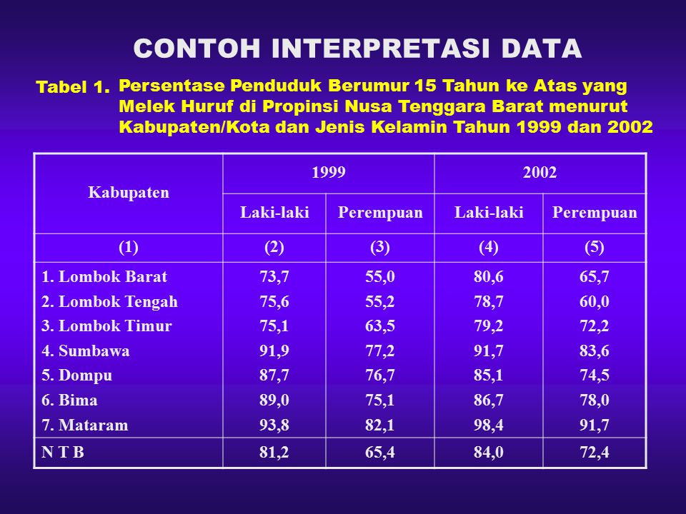 CONTOH INTERPRETASI DATA