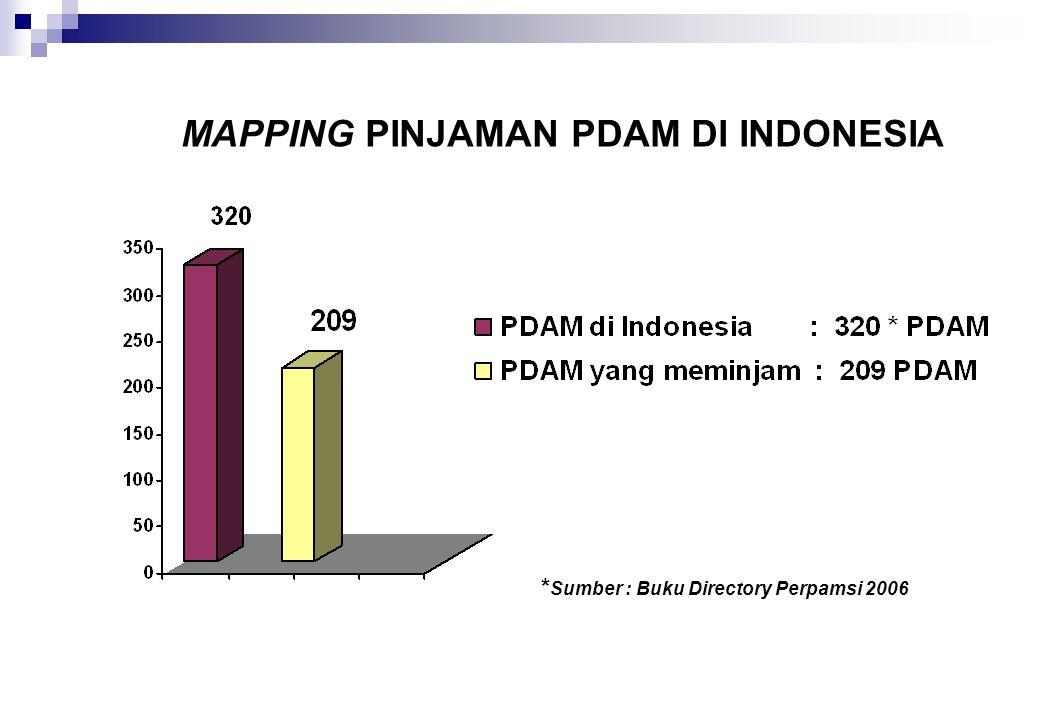 MAPPING PINJAMAN PDAM DI INDONESIA