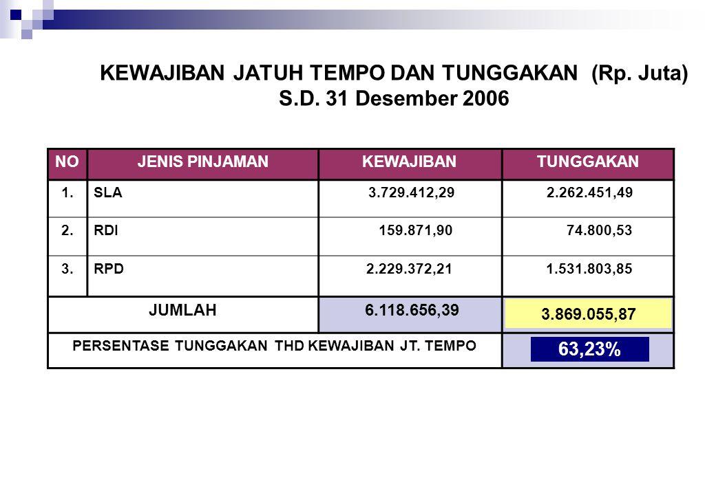 KEWAJIBAN JATUH TEMPO DAN TUNGGAKAN (Rp. Juta) S.D. 31 Desember 2006