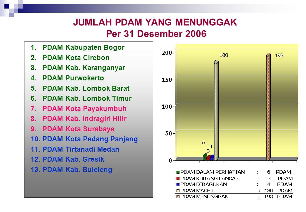 JUMLAH PDAM YANG MENUNGGAK Per 31 Desember 2006