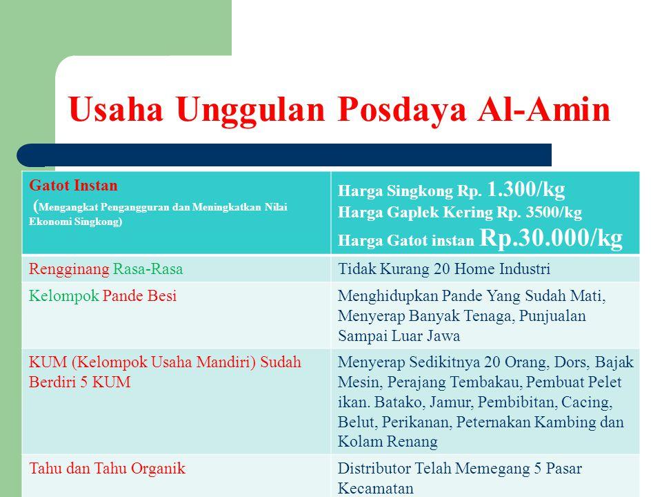 Usaha Unggulan Posdaya Al-Amin