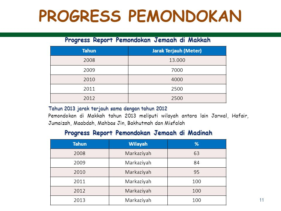 PROGRESS PEMONDOKAN Progress Report Pemondokan Jemaah di Makkah