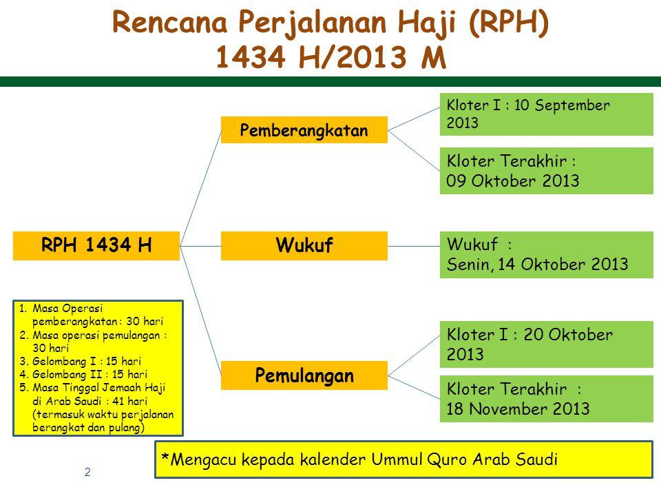 Rencana Perjalanan Haji (RPH) 1434 H/2013 M