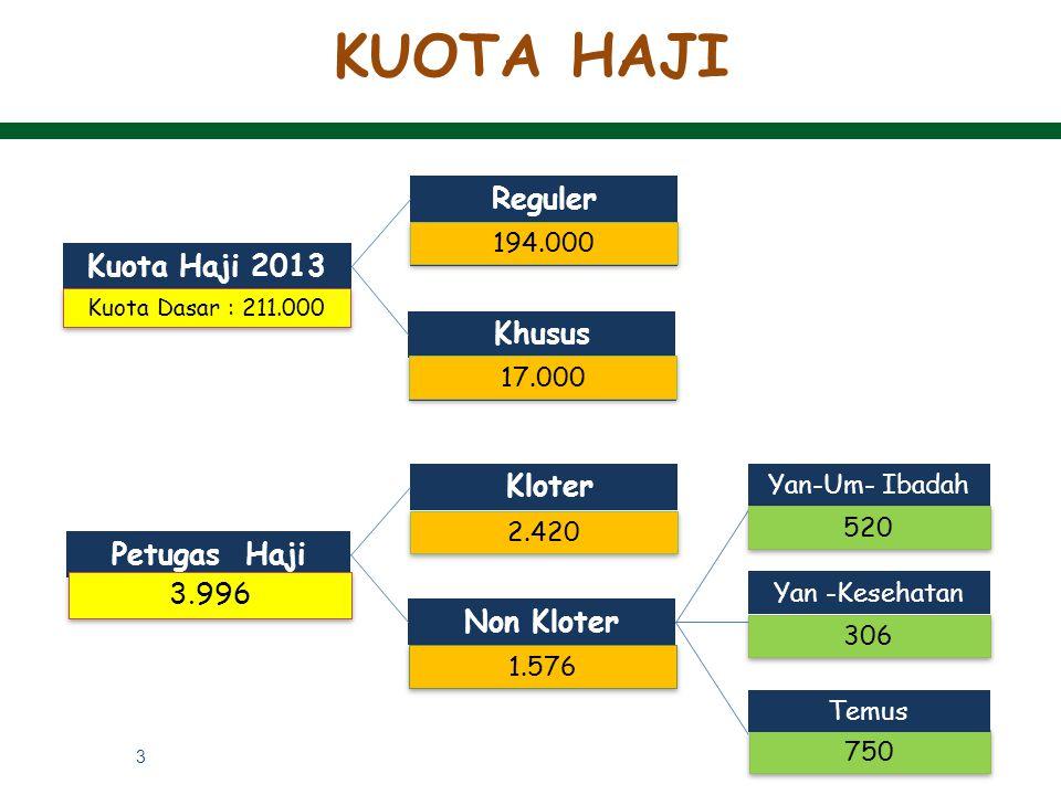 KUOTA HAJI Reguler Kuota Haji 2013 Khusus Kloter Petugas Haji 3.996