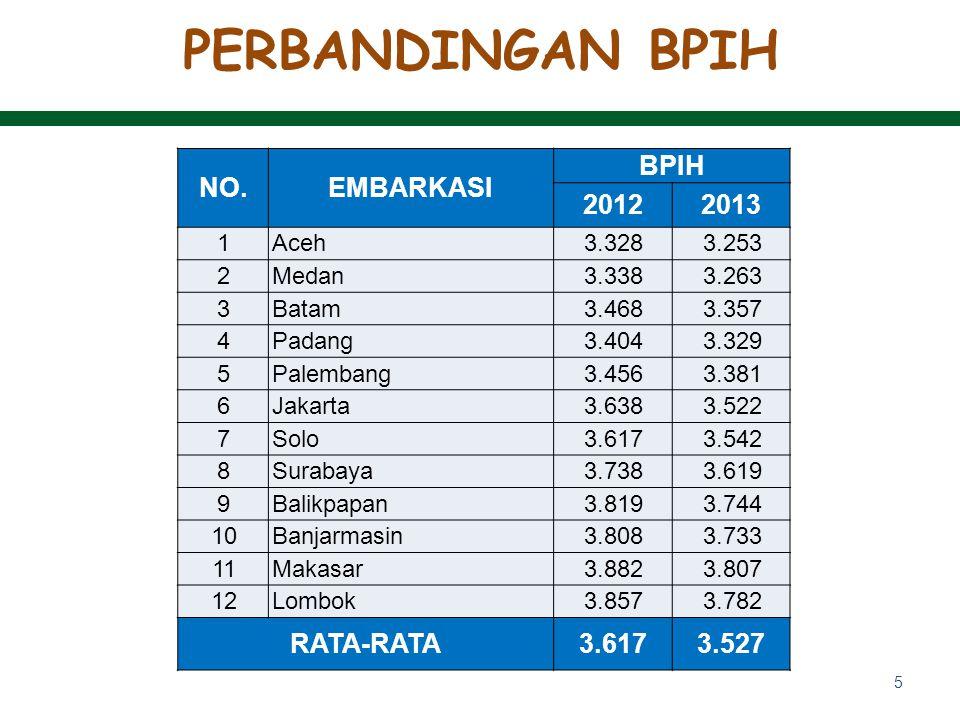 PERBANDINGAN BPIH NO. EMBARKASI BPIH 2012 2013 RATA-RATA 3.527 1 Aceh