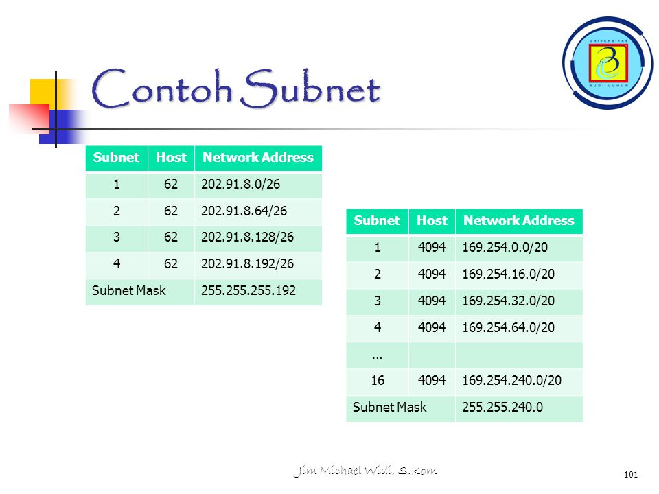 Contoh Subnet Subnet Host Network Address 1 62 202.91.8.0/26 2