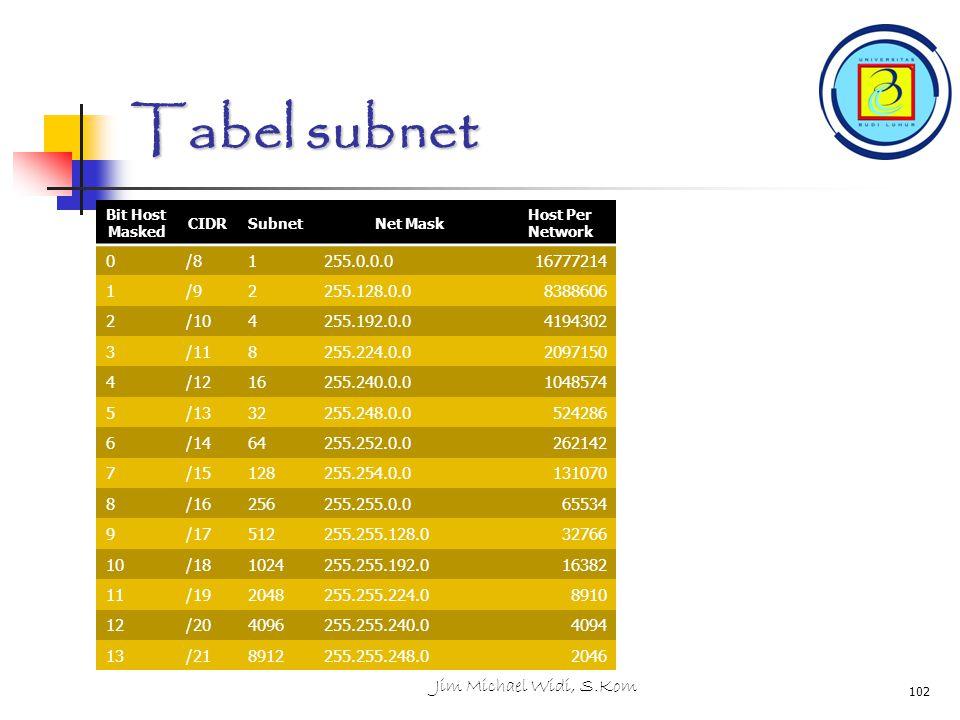 Tabel subnet Jim Michael Widi, S.Kom /8 1 255.0.0.0 16777214 /9 2