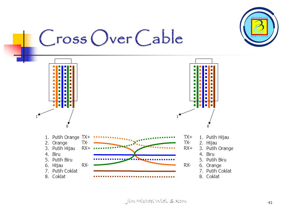 Cross Over Cable Jim Michael Widi, S.Kom Putih Orange TX+ Orange TX-