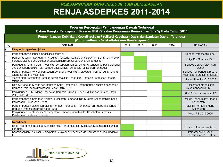 RENJA ASDEPKES 2011-2014 PEMBANGUNAN YANG INKLUSIF DAN BERKEADILAN 13
