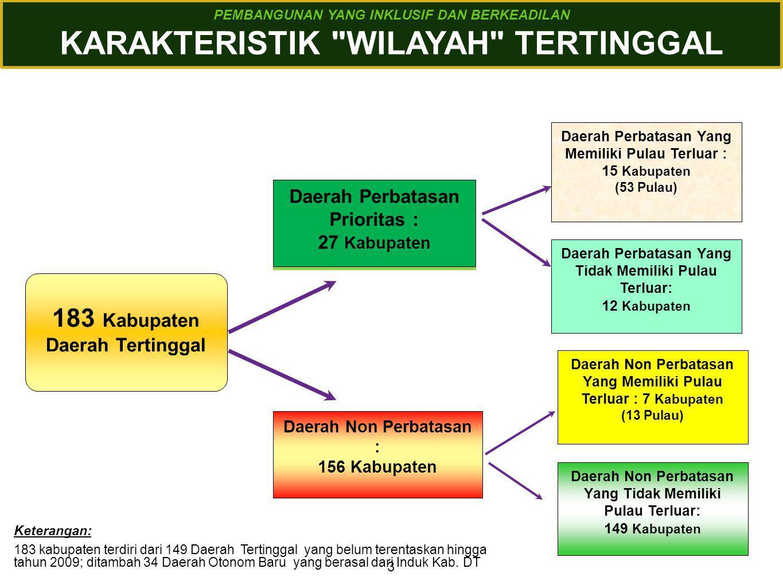 KARAKTERISTIK WILAYAH TERTINGGAL