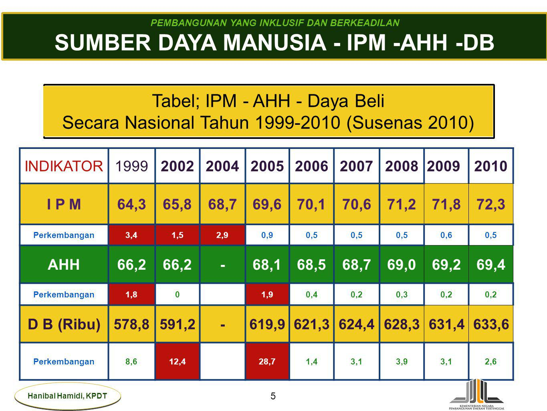 SUMBER DAYA MANUSIA - IPM -AHH -DB