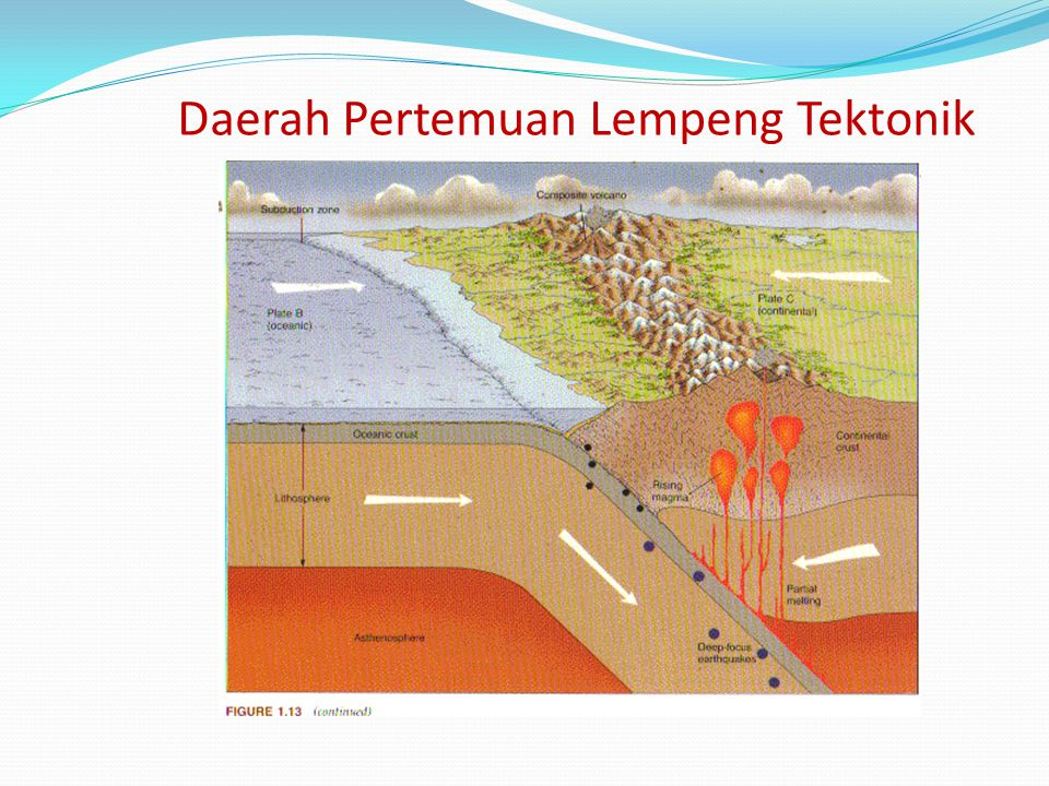 Daerah Pertemuan Lempeng Tektonik