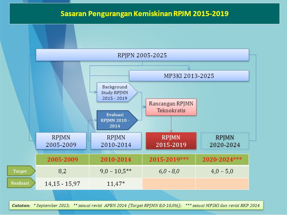 Sasaran Pengurangan Kemiskinan RPJM 2015-2019