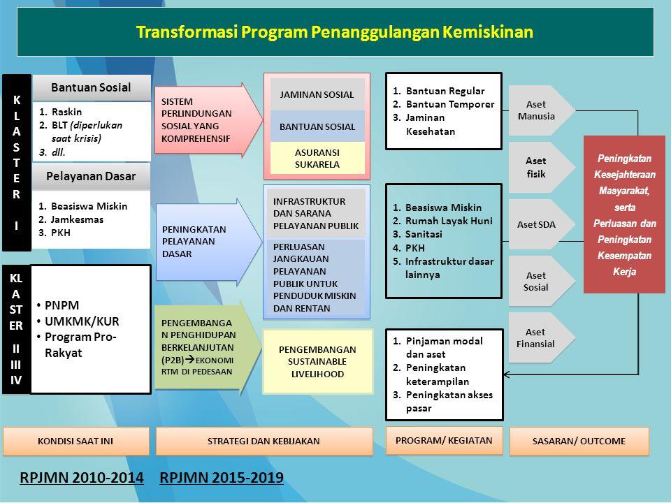 Transformasi Program Penanggulangan Kemiskinan
