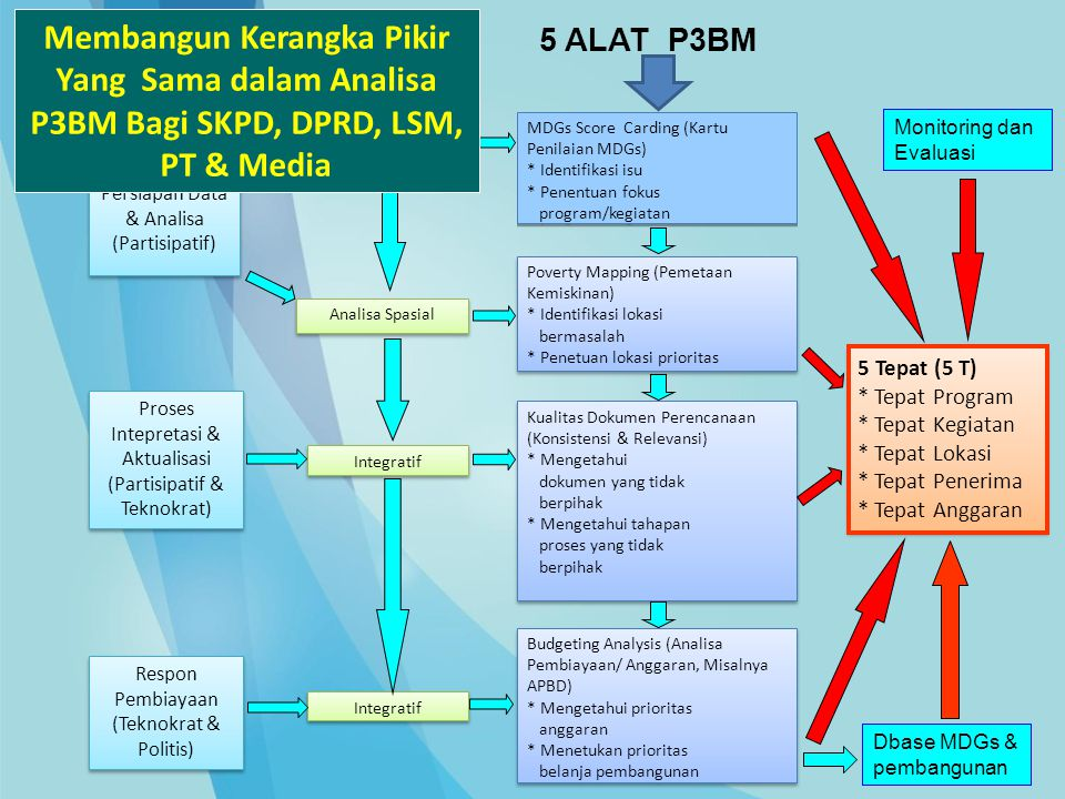 Membangun Kerangka Pikir Yang Sama dalam Analisa P3BM Bagi SKPD, DPRD, LSM, PT & Media