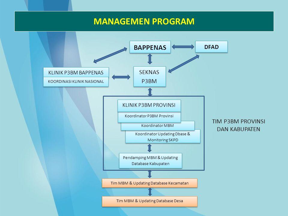 MANAGEMEN PROGRAM BAPPENAS DFAD SEKNAS P3BM