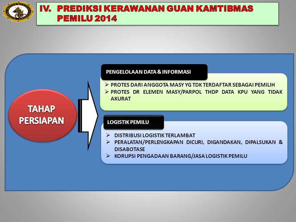TAHAP PERSIAPAN IV. PREDIKSI KERAWANAN GUAN KAMTIBMAS PEMILU 2014