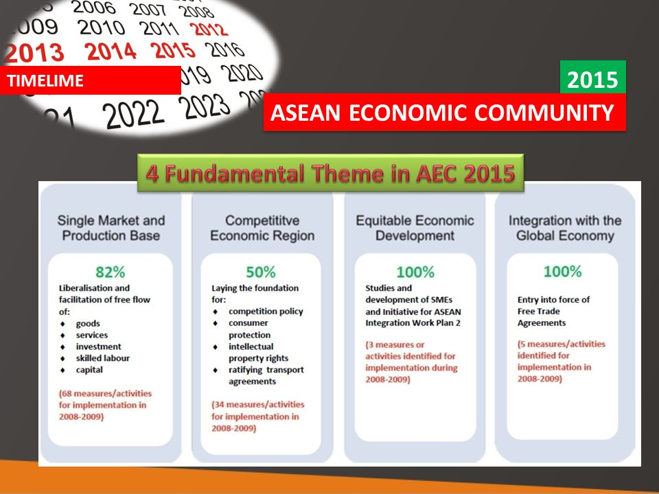 4 Fundamental Theme in AEC 2015