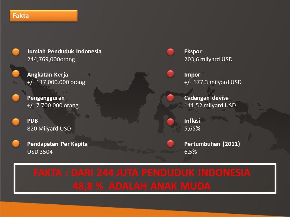 FAKTA : DARI 244 JUTA PENDUDUK INDONESIA
