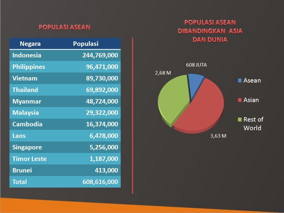 POPULASI ASEAN DIBANDINGKAN ASIA. DAN DUNIA. POPULASI ASEAN. Negara. Populasi. Indonesia. 244,769,000.