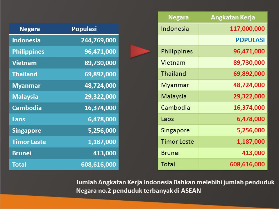 Negara Angkatan Kerja. Indonesia. 117,000,000. POPULASI. Philippines. 96,471,000. Vietnam. 89,730,000.