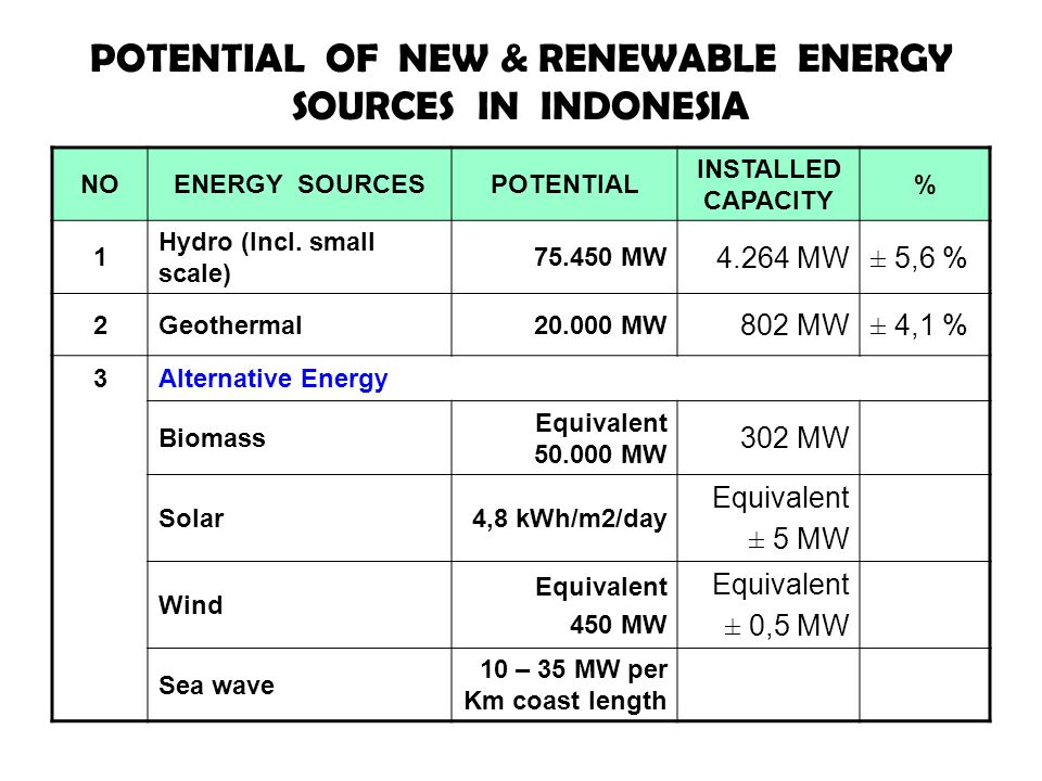 POTENTIAL OF NEW & RENEWABLE ENERGY SOURCES IN INDONESIA
