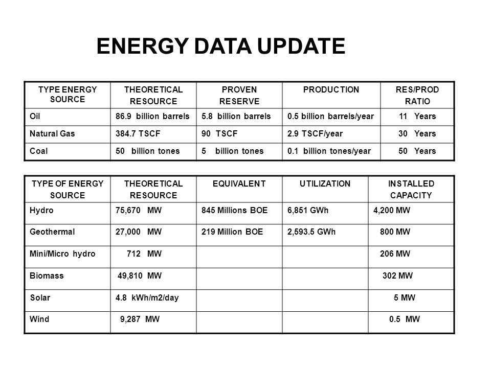 ENERGY DATA UPDATE TYPE ENERGY SOURCE THEORETICAL RESOURCE PROVEN