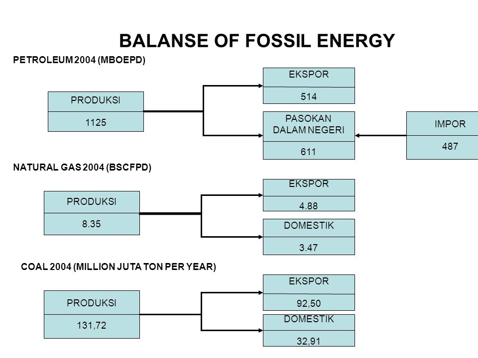 BALANSE OF FOSSIL ENERGY