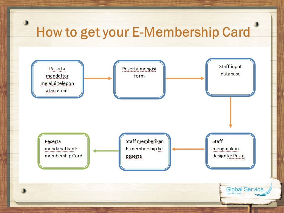 How to get your E-Membership Card