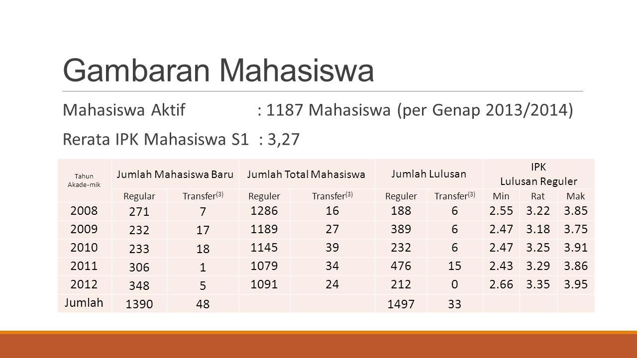Jumlah Total Mahasiswa