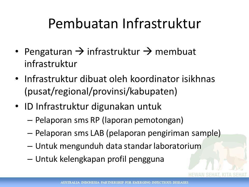 Pembuatan Infrastruktur