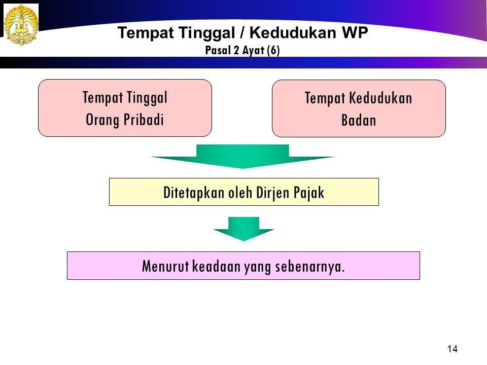 Tempat Tinggal / Kedudukan WP